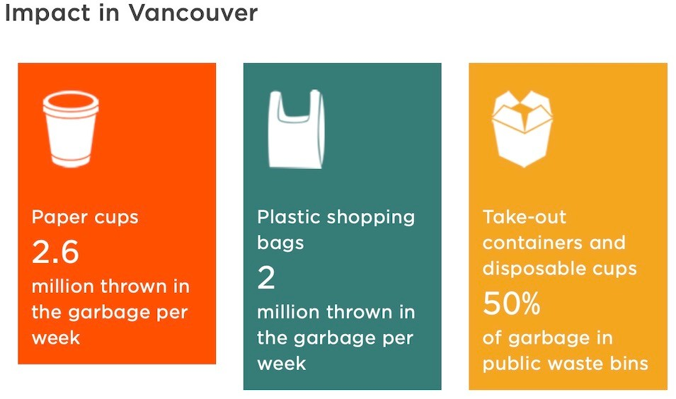 Less Waste Strategie Vancouver
